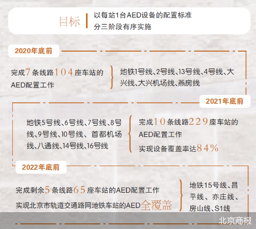 提高救治效率 年底前北京地铁7条线路覆盖AED