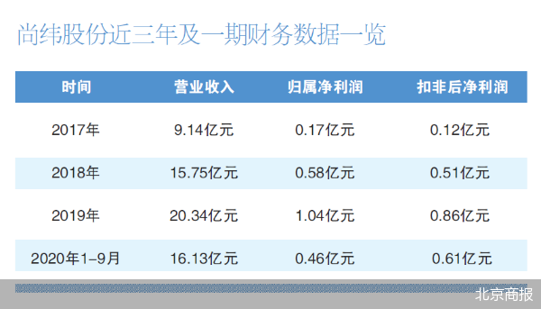 尚纬股份盯上罗永浩的电商平台 炒股价还是做业绩