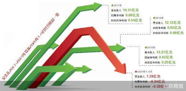安奈儿发布三季度业绩公告 童装第一股安奈儿由盈转亏