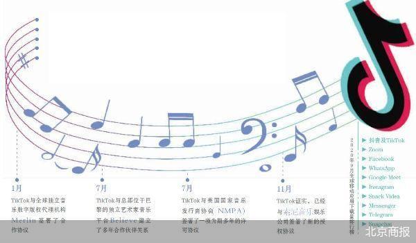 TikTok拿下索尼音乐 对TikTok拓展全球市场有用