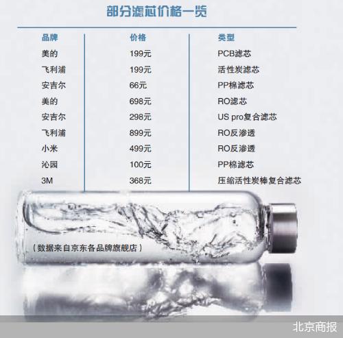 净水易,换芯难,这类部件的成本到底有多高?