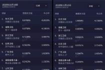 """2020天貓""""雙11""""狂歡夜收視關注度破1"""