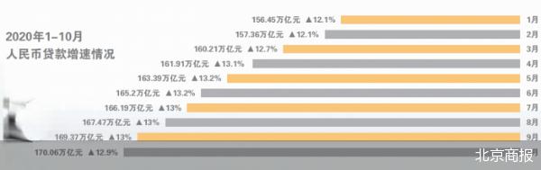 10月金融统计数据出炉 居民短期贷款大幅回落