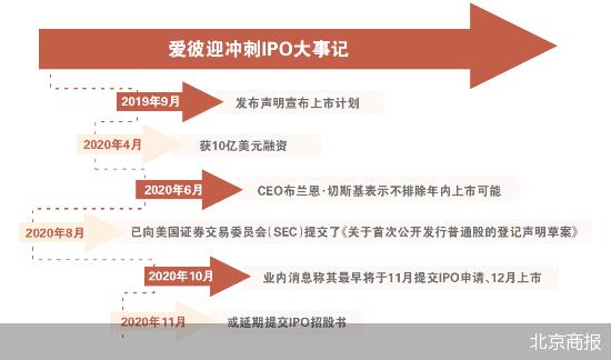 爱彼迎IPO进程再现新波折 爱彼迎不改变年内上市的计划