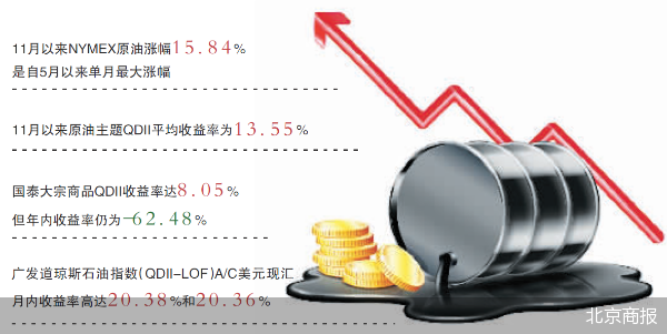 """国际原油价格逐渐企稳 原油主题QDII收益率""""复苏"""""""