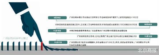 广州浪奇逾期债务超7亿元 融资性贸易爆雷