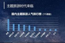 """中国旅游研究院、携程联合发布旅游复兴大数据 """"互联网+旅游""""激发六大新品类新消费"""