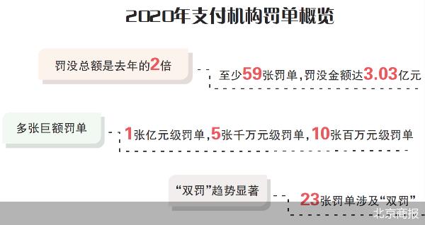处罚力度加大 支付机构年内接3.03亿元罚单