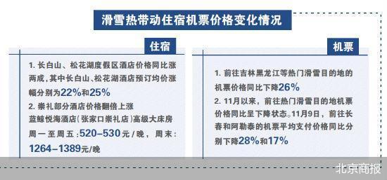 京城滑雪场陆续开业 商家围绕滑雪市场开启抢客大战