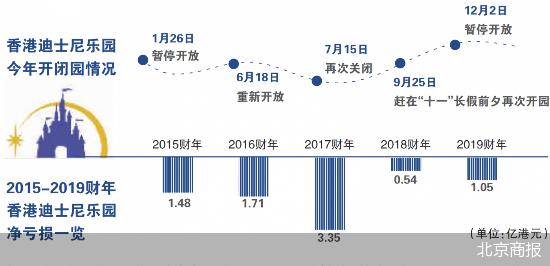 香港迪士尼乐园三度关闭 将面临业绩持续下滑窘境