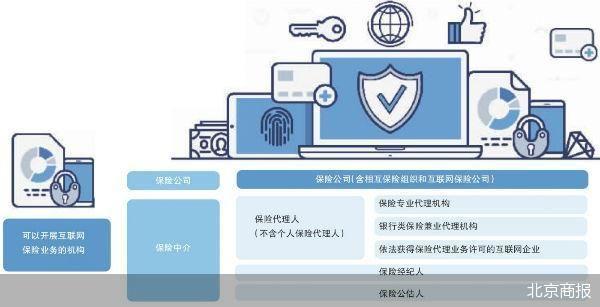 互联网保险新规来了 促进了消费者权益的保护