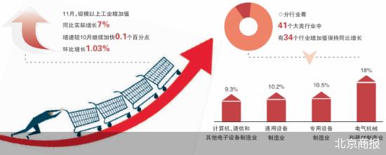 中国经济加速增长  11月消费升级显著