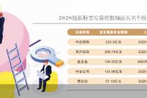 年內IPO募資逾4400億元 科創板占47%