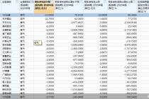 658股年報劇透:逾五成業績預喜 美邦服飾等8股最高虧逾5億