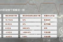 年報劇透:287股業績預喜