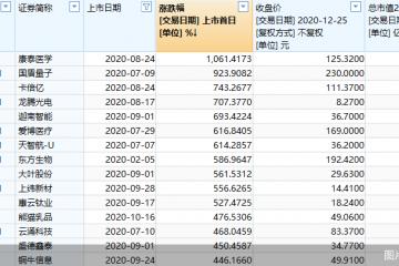 年終策劃之注冊制下新股首日漲幅PK:康泰醫學1061%奪冠 瑞聯新材墊底