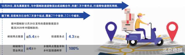 菜鸟裹裹与中国邮政联手 共建5万个寄件点