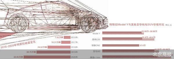 """特斯拉年报""""达标"""" 销量屡创新高搅动中国市场"""