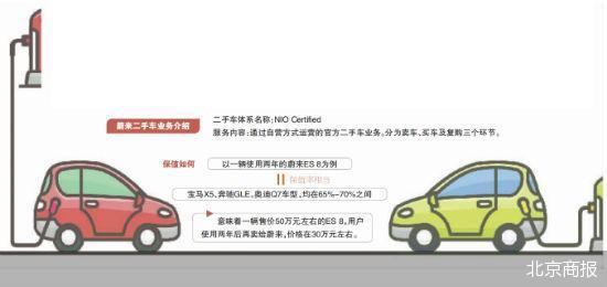 特斯拉国产Model Y低价入市 蔚来上线二手车业务与之抗衡