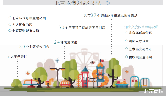 北京环球主题公园旅游集聚区来了 布局一批高品质消费设施