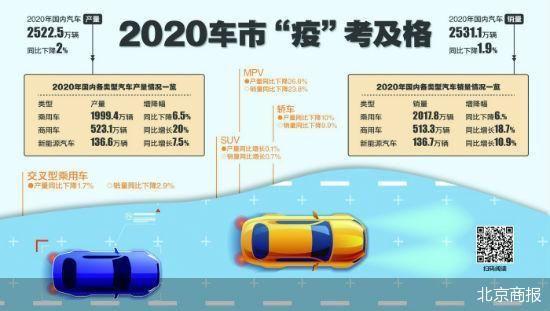 凭借下半年车市反弹 国内乘用车销量守住2000万辆及格线