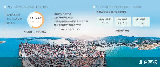 2020我国外贸成绩亮眼  逆势增1.9%