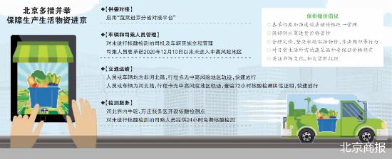 保障菜篮子 蔬菜进京分省对接平台启用