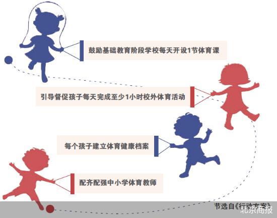 增强学生体质 北京鼓励中小学每天一节体育课