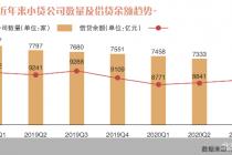"""不受利率红线约束 小贷公司""""三难""""待解"""