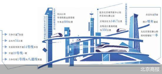2021年北京将新开通7条段地铁 铁路将产生的新变化