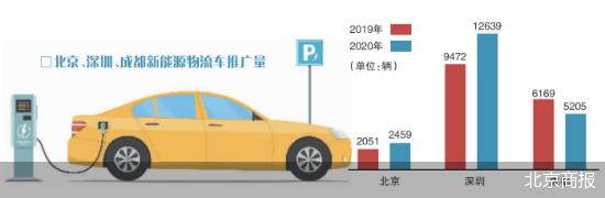 新能源物流车推广 开放新能源物流车路权