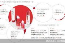 考虑出售低端 资生堂掘金中国高端市场