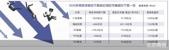 广州浪奇等20股预亏额超总市值 海航控股最高预亏650亿元