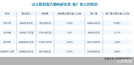 存货占流动资产比例逾四成 戎美股份IPO能成吗