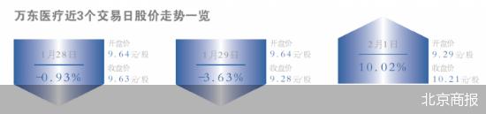 万东医疗(600055)将迎来新主 万东医疗停牌前涨停引质疑