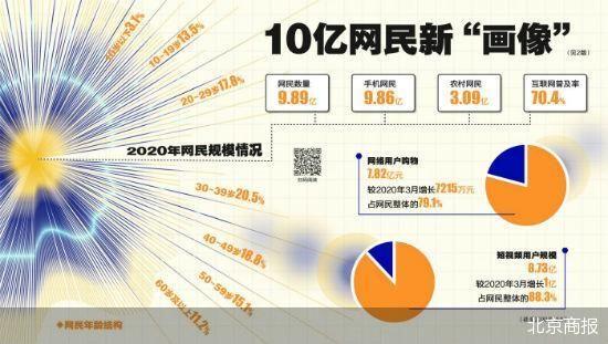 """中国网民最新""""画像""""出炉:网购用户占八成 短视频用户飞涨"""