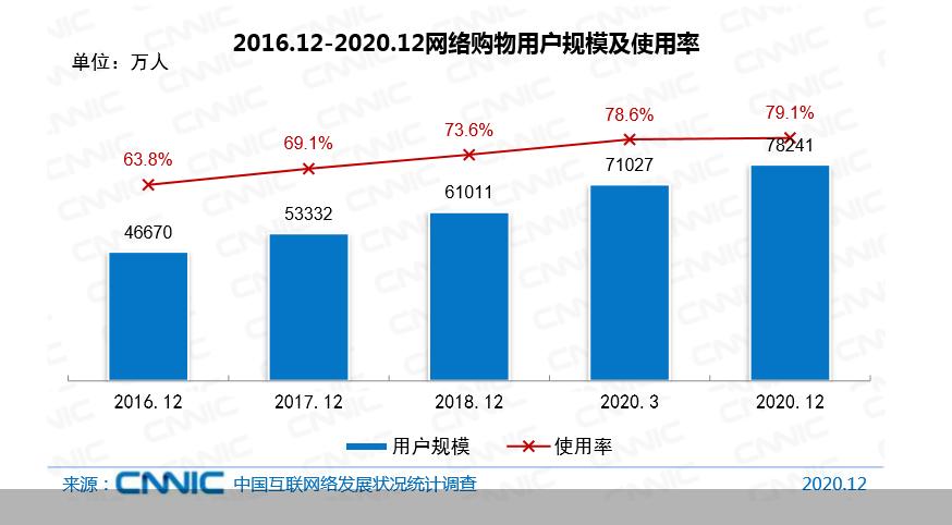 (来源:中国互联网络信息中心)