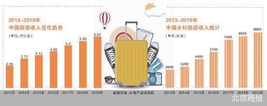 """""""旅游+""""潜力巨大 文旅投资环境优化"""