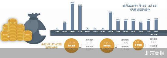 """央行节前逆回购""""红包雨""""不停 加大公开市场操作力度"""