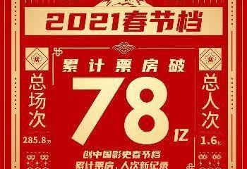 2021年春节档累计票房破78亿元