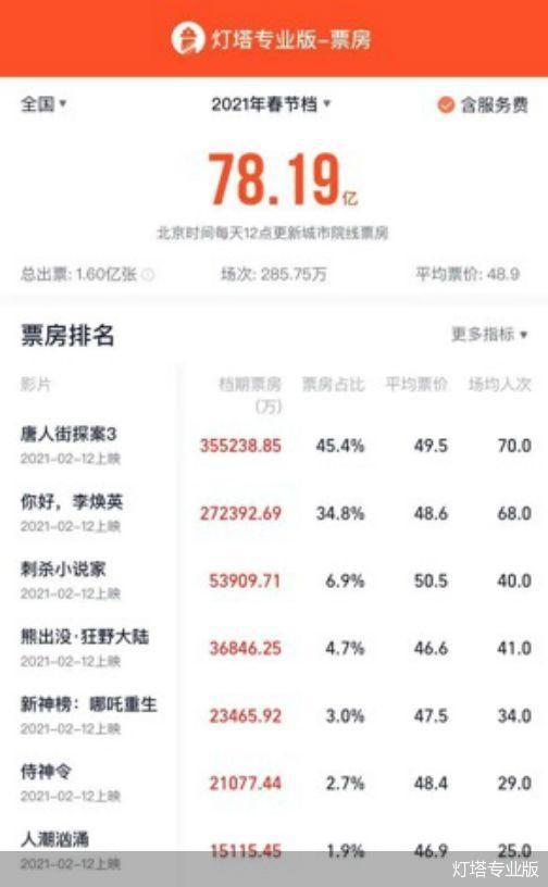 """春节档7天78亿 """"唐探""""赢在了起跑线上"""