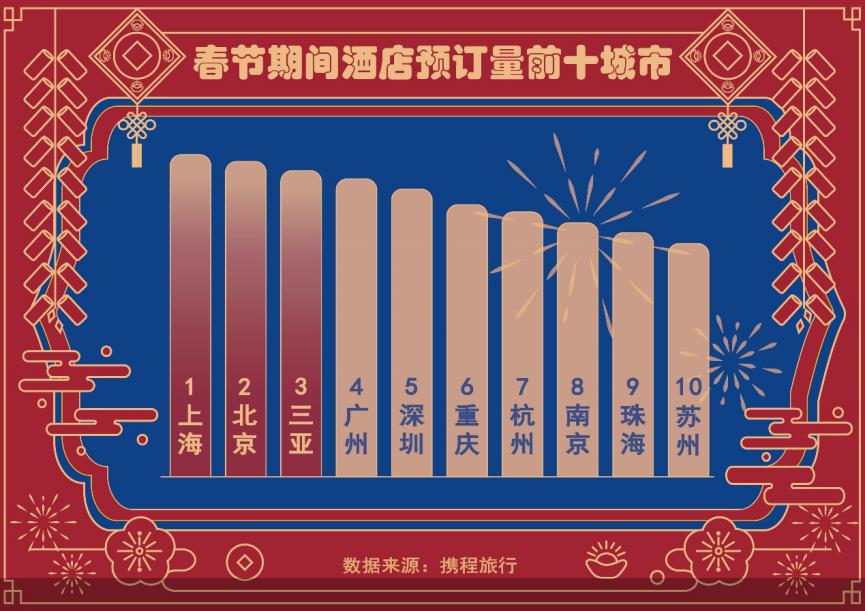 携程发布春节最新旅游消费趋势 酒店度假成不少消费者选择