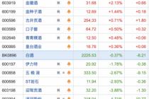 白酒板块走低 贵州茅台单日跌幅达5%