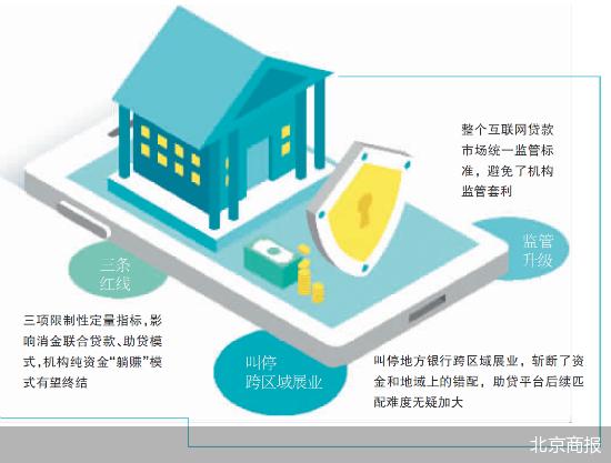 助贷业务难度升级 互联网贷款管理打补丁