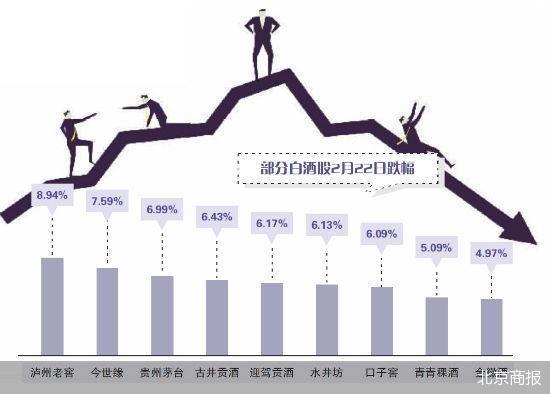 贵州茅台领跌 年后进入酒类消费小淡季