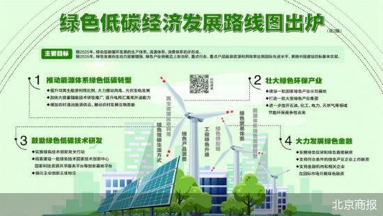 提高行业供应链绿色化水平 低碳循环经济体系全面加速