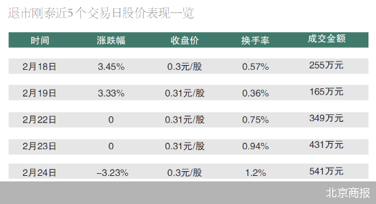 退市刚泰(600687)A股落幕 股价定格在0.3元/股