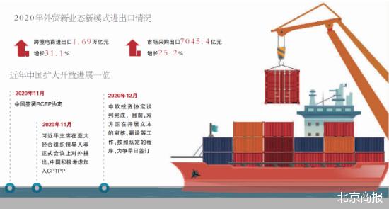 加快商务高质量发展 商务部剧透2021外贸任务单