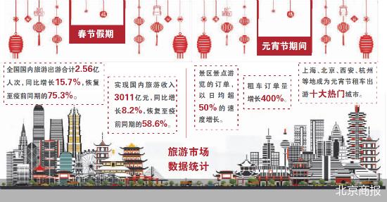 元宵节周边游热度不减 旅游市场全面复苏