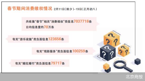 中消协发布春节消费维权报告 主要集中在游乐设施、观影服务等